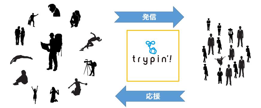 trypin'!イメージ図
